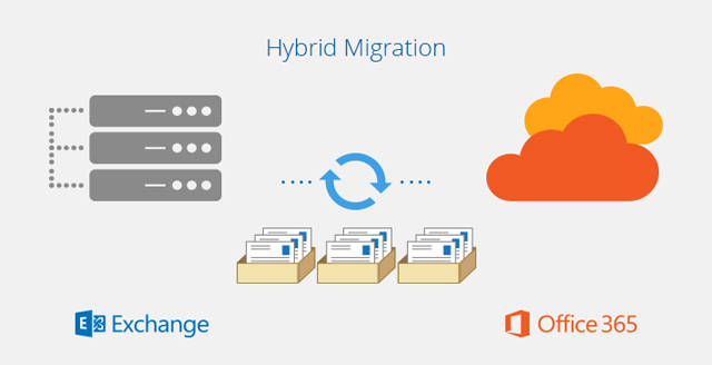 Exchange Server 2019  Office 365 Hybrid Deployment Yapılandırma